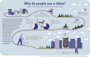Infographic about why people use e-bikes
