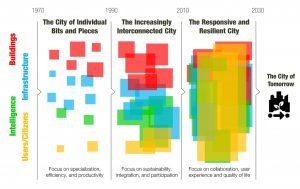 The Evolution of Cities Roadmap