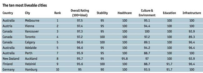 The 2017 rankings for the most livable city from The Economist
