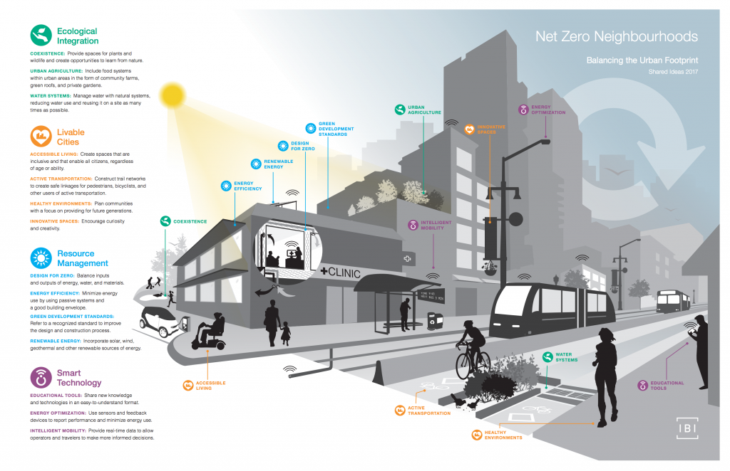 Net Zero Neighbourhoods graphic