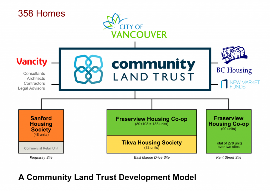 Graphic describing the Community Land Trust model for the City of Vancouver