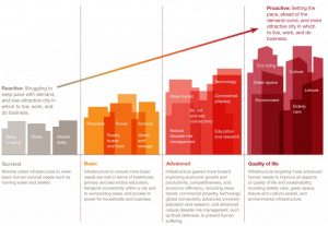 Chart of how different infrastructures become increasingly overlapped