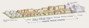 "An illustration of the concept of ""missing middle"" housing"