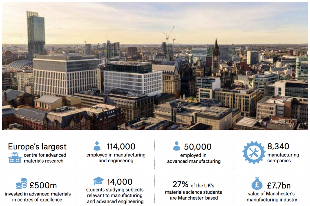 Infographic about manufacturing in Manchester
