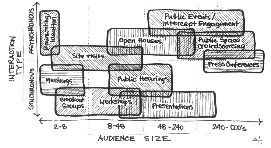 Proposed stakeholder engagement typology organized by interaction type and audience size